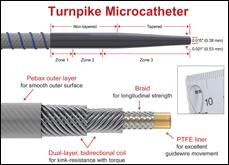 Features of the Turnpike microcatheter.