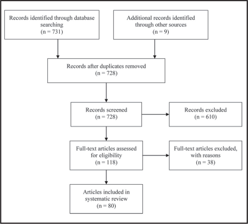Studies identified and included in the literature review.
