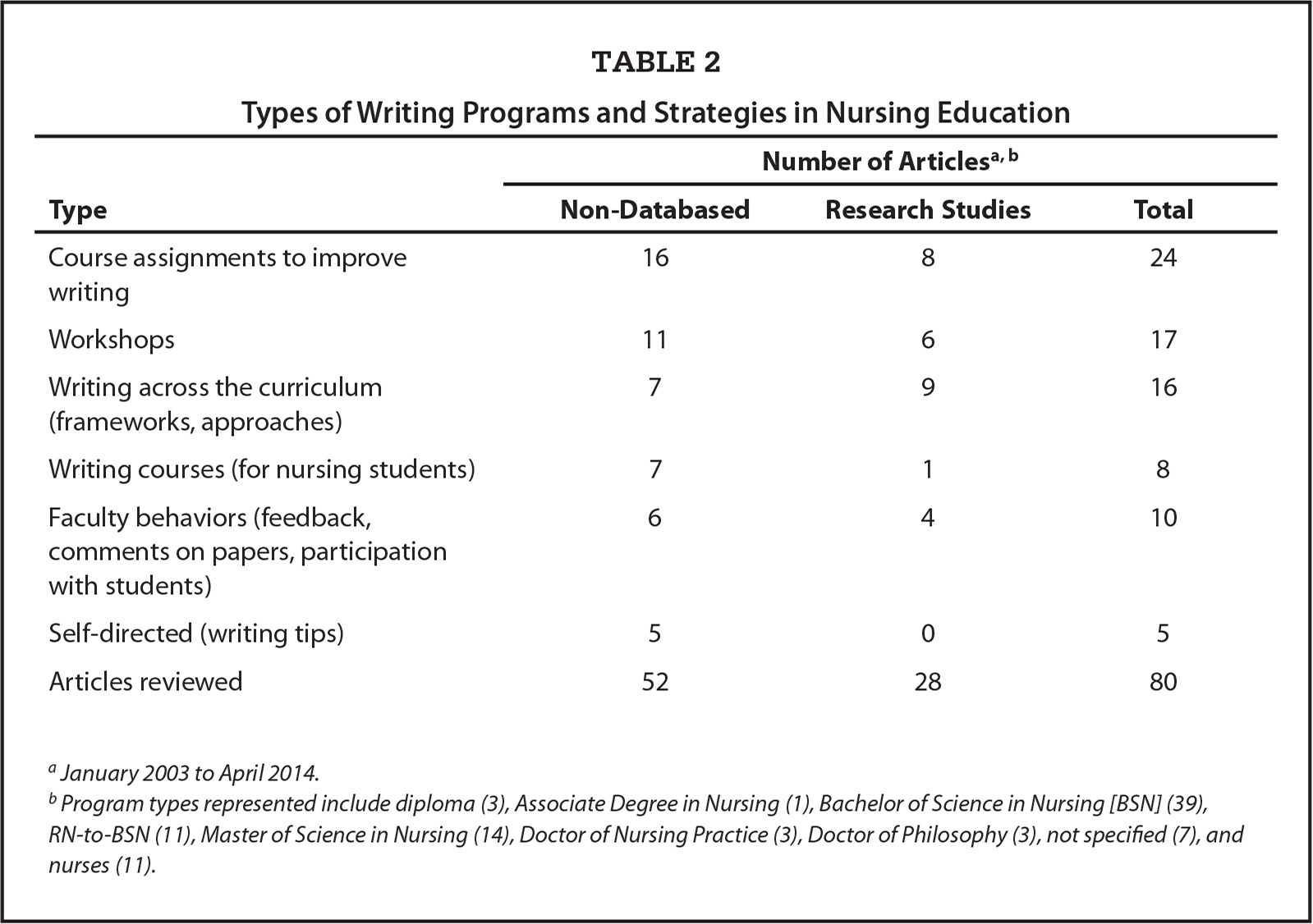 Types of Writing Programs and Strategies in Nursing Education