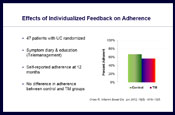 Improving Patient Adherence and Compliance to Therapy