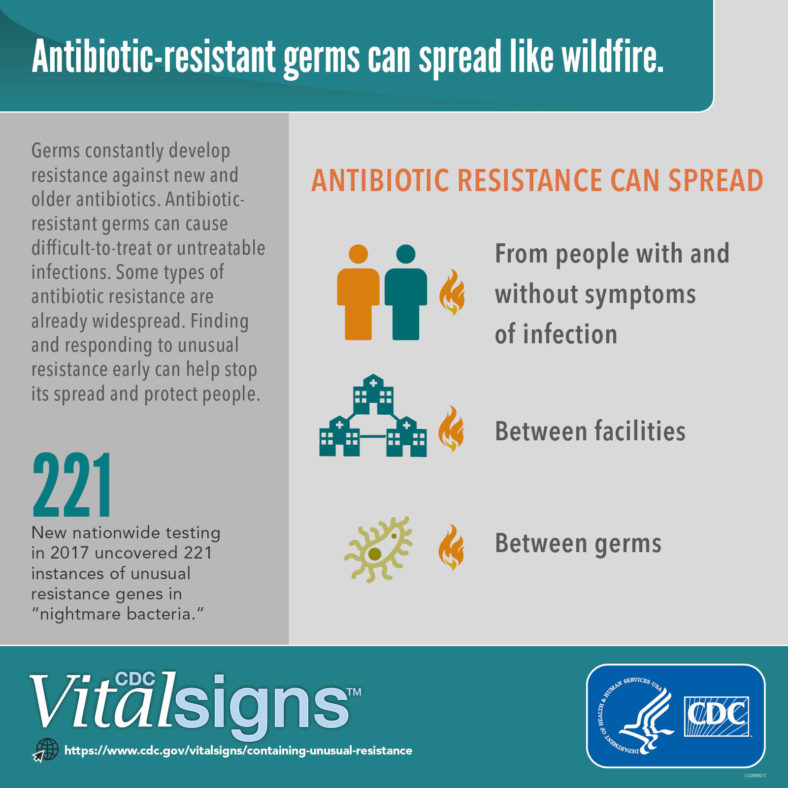 CDC infographic of drug-resistant pathogens