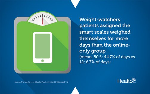 Patients with a smart scale weighed themselves for more consecutive days.