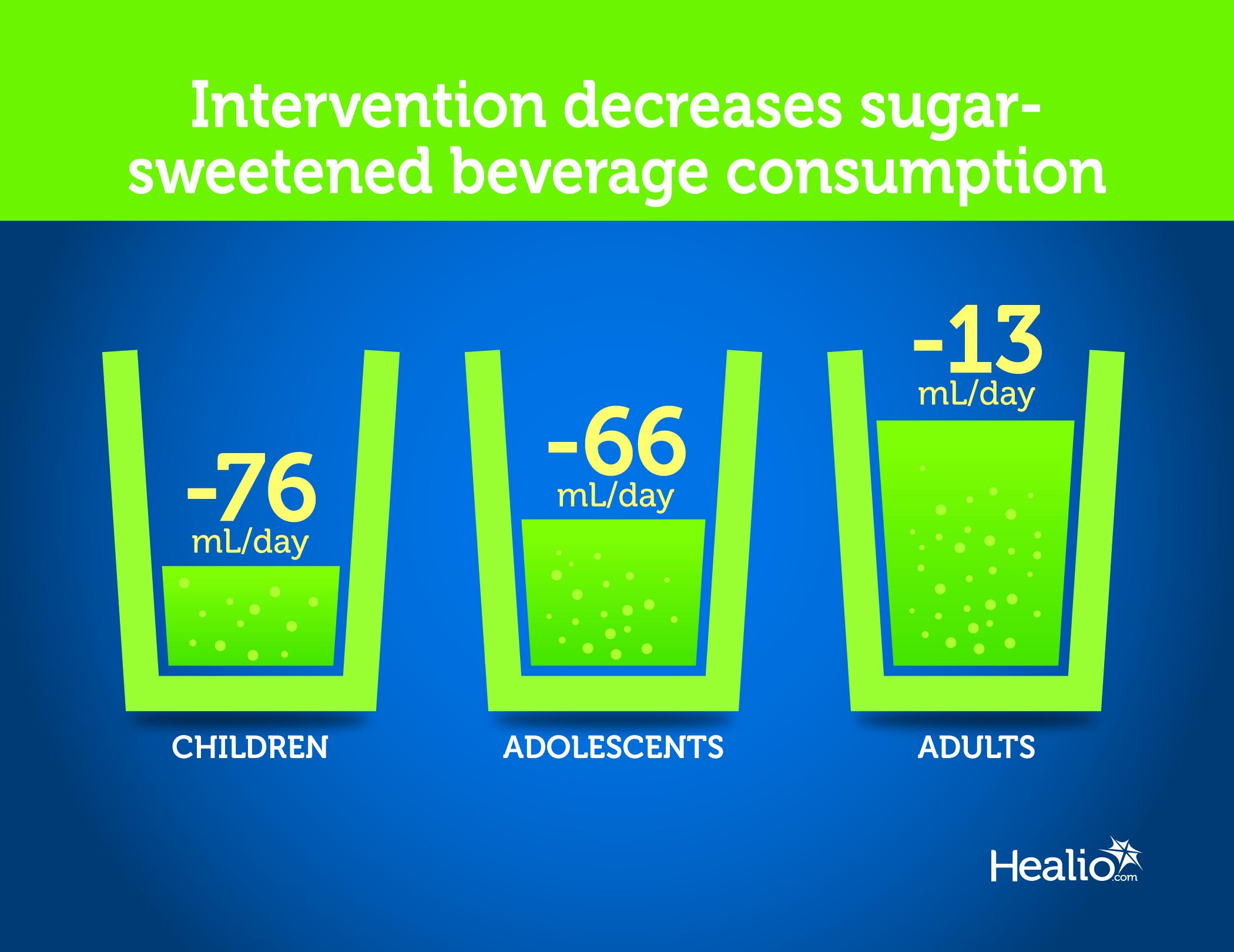 interventions reduce sugar