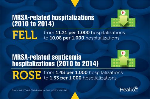 MRSA-related hospitalizations fell as MRSA-related septicemia hospitalizations rose between 2010 and 2014