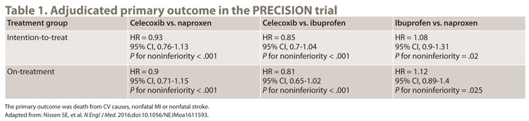 Table 1. Adjudicated primary outcome in the PRECISION trial