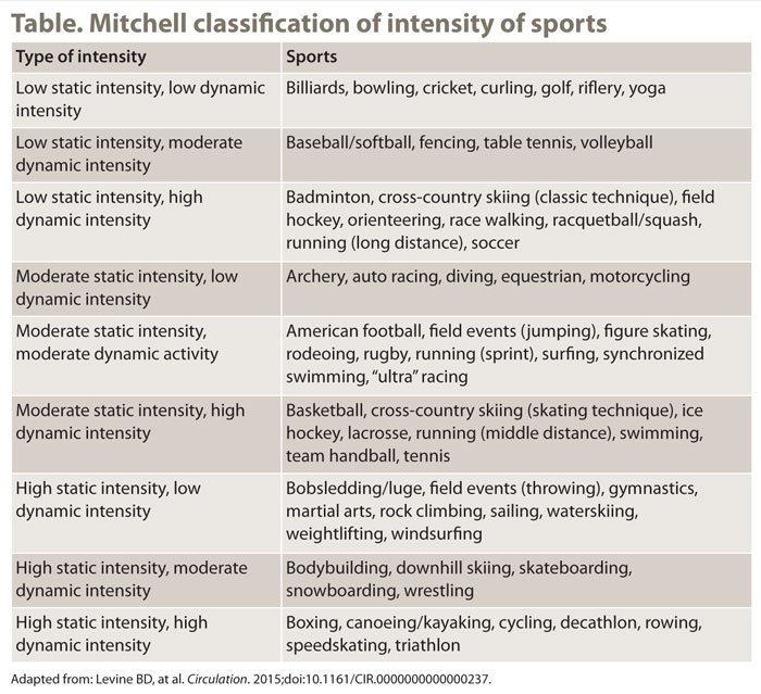 Table. Mitchell classification of intensity of sports