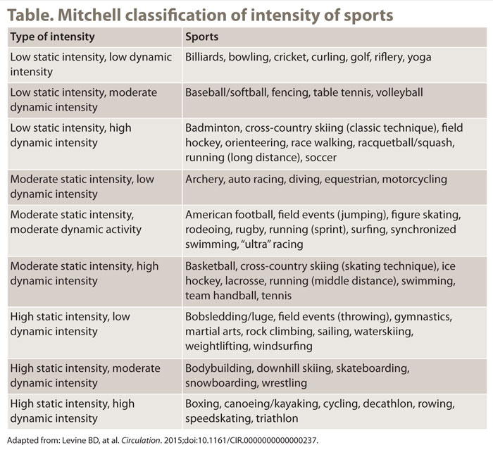 Shared decision-making critical for athletic participation by