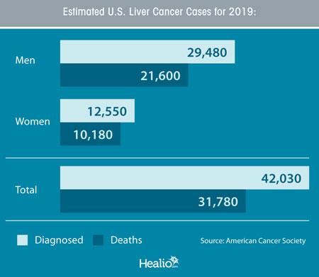 US Liver Cancer Cases