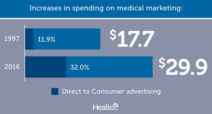 Increases in spending on medical marketing