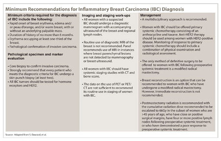 Minimum Recommendations for Inflammatory Breast Carcinoma (IBC) Diagnosis