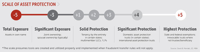 Asset protection graphic