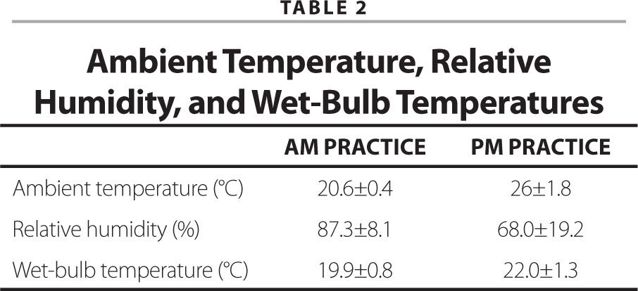 Ambient Temperature, Relative Humidity, and Wet-Bulb Temperatures