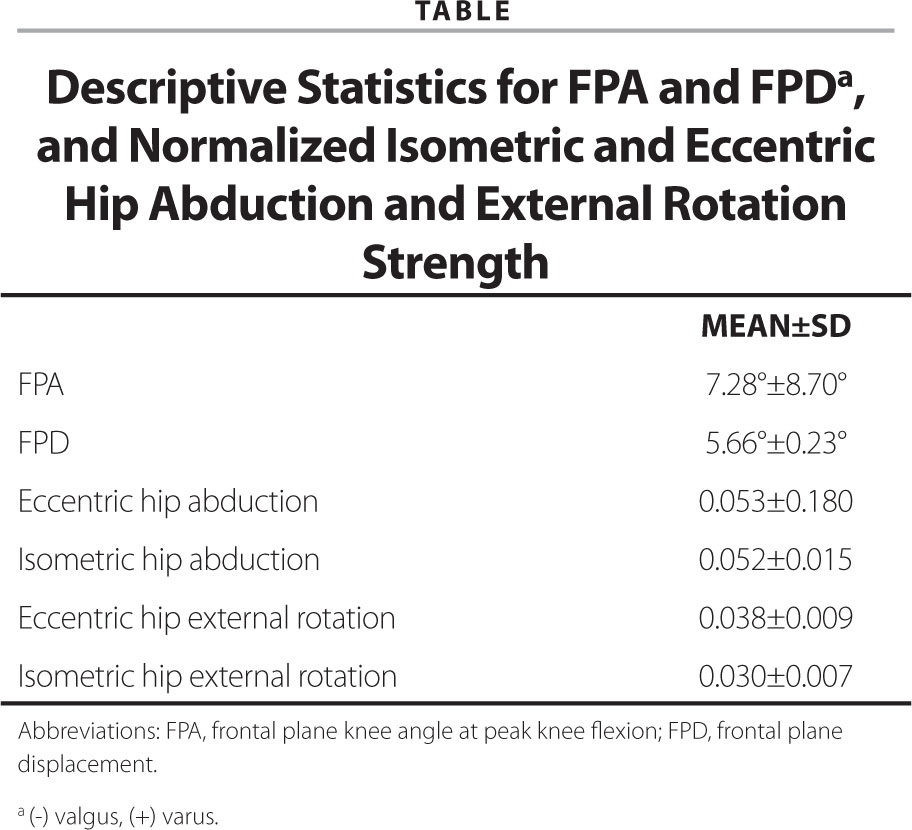 Descriptive Statistics for FPA and FPDa, and Normalized Isometric and Eccentric Hip Abduction and External Rotation Strength