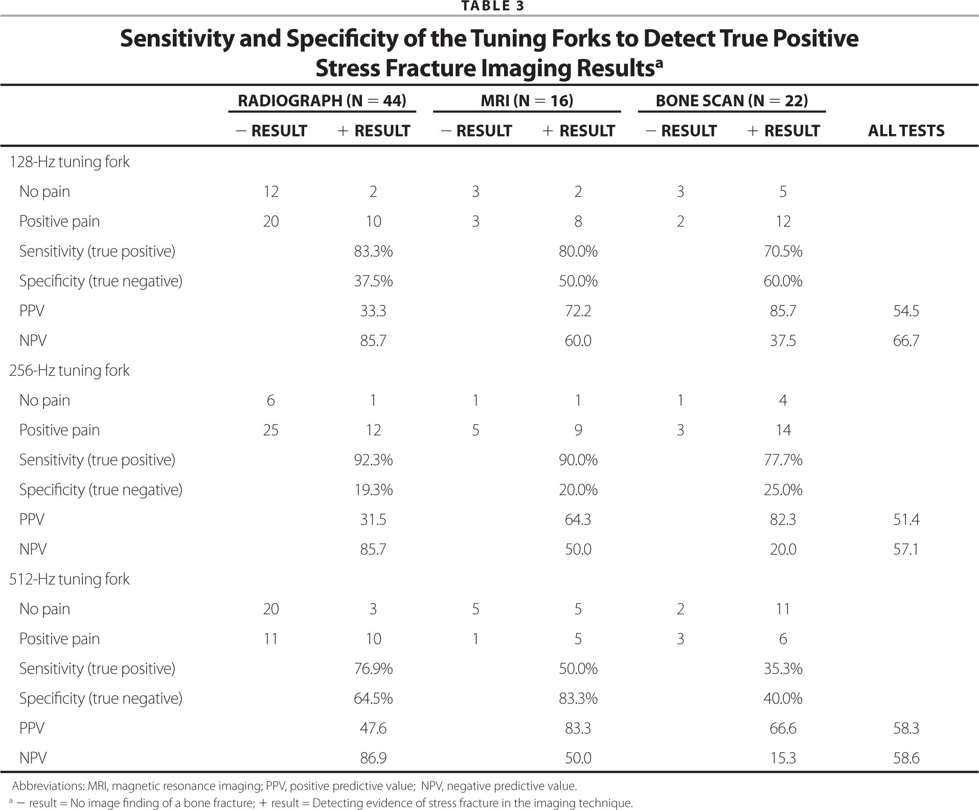 Sensitivity and Specificity of the Tuning Forks to Detect True Positive Stress Fracture Imaging Resultsa