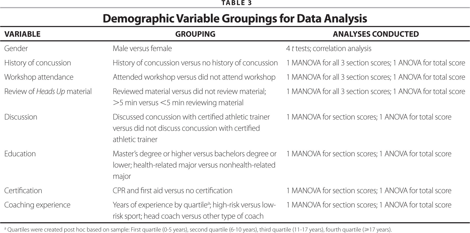 Assessment of high school coaches knowledge of sport related figurestables xflitez Choice Image