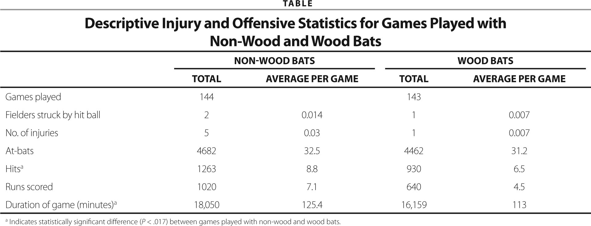 Descriptive Injury and Offensive Statistics for Games Played with Non-Wood and Wood Bats