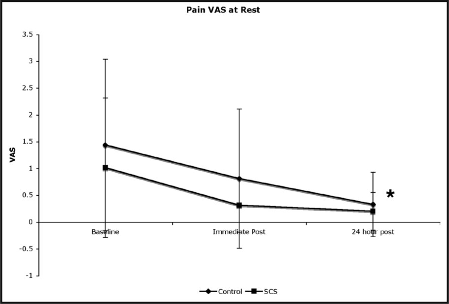 Resting Pain Scores. Results for Pain at Rest on the Vas Scale. There Was a Significant Main Effect (*) for Time (p = .003) Indicating that Both Groups Improved After Intervention. There Was not a Significant Group Main Effect or Group by Time Interaction.