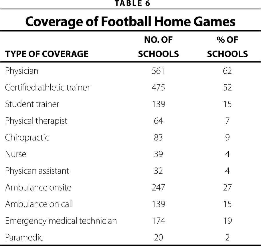 Medical Coverage of High School Athletes in California