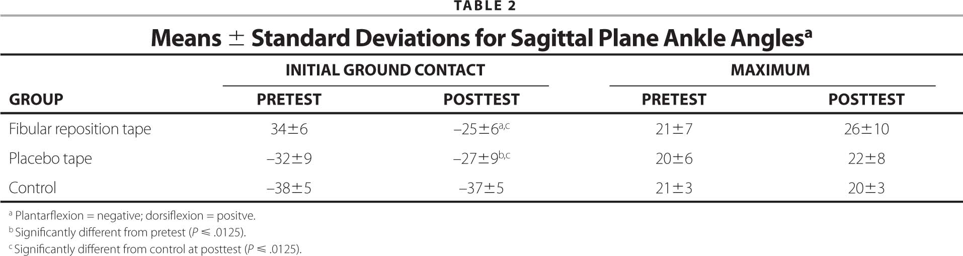 Means ± Standard Deviations for Sagittal Plane Ankle Anglesa