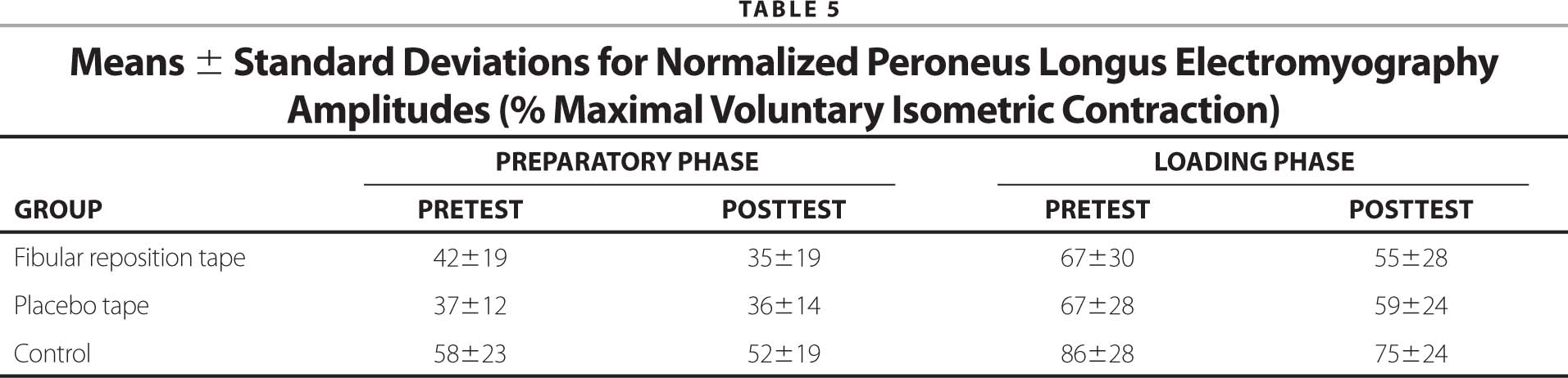 Means ± Standard Deviations for Normalized Peroneus Longus Electromyography Amplitudes (% Maximal Voluntary Isometric Contraction)