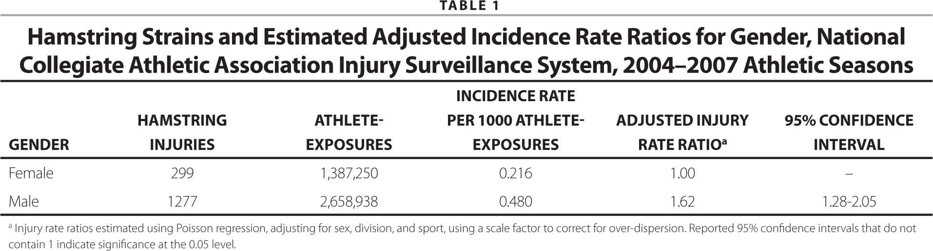 Hamstring Strains and Estimated Adjusted Incidence Rate Ratios for Gender, National Collegiate Athletic Association Injury Surveillance System, 2004–2007 Athletic Seasons