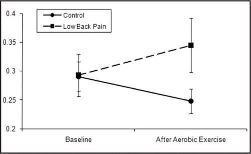 Anteroposterior (APSD) Measures at Baseline and After Aerobic Exercise Separated by Group. Individuals with Low Back Pain Experienced a Significant Increase in APSD After Exercise.