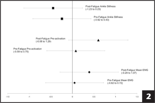 Between group effect size and confidence intervals. Abbreviation: EMG, electromyography.