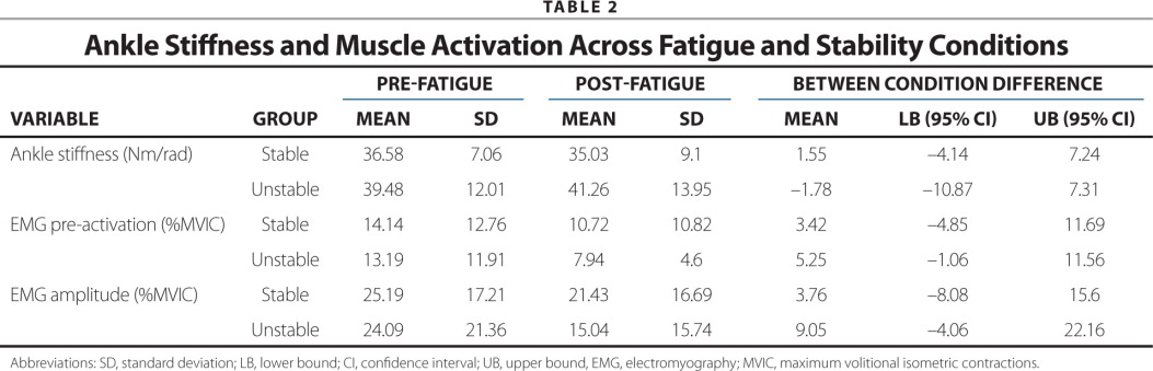 Ankle Stiffness and Muscle Activation Across Fatigue and Stability Conditions