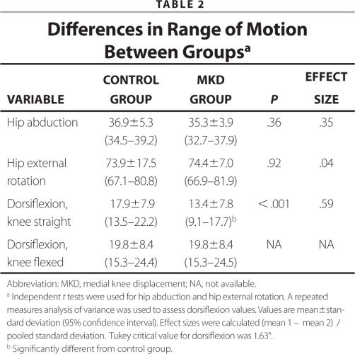 Differences in Range of Motion Between Groupsa