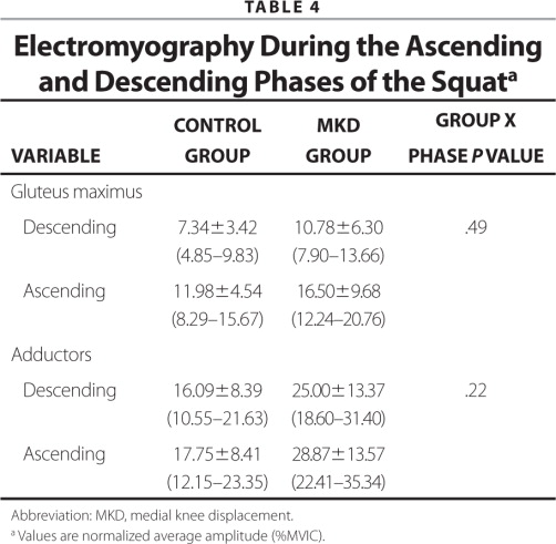 Electromyography During the Ascending and Descending Phases of the Squata