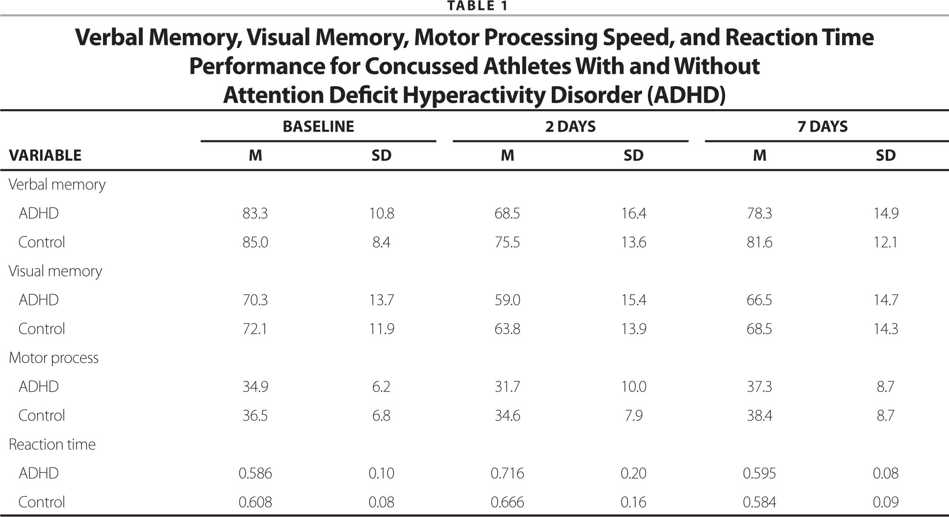 Effects Of Attention Deficit Hyperactivity Disorder On