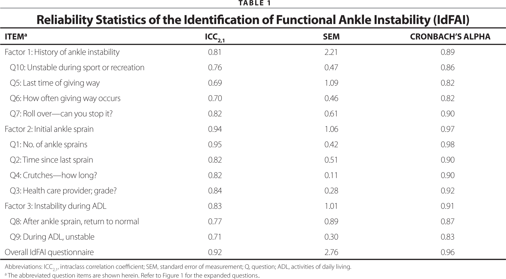 Reliability Statistics of the Identification of Functional Ankle Instability (IdFAI)