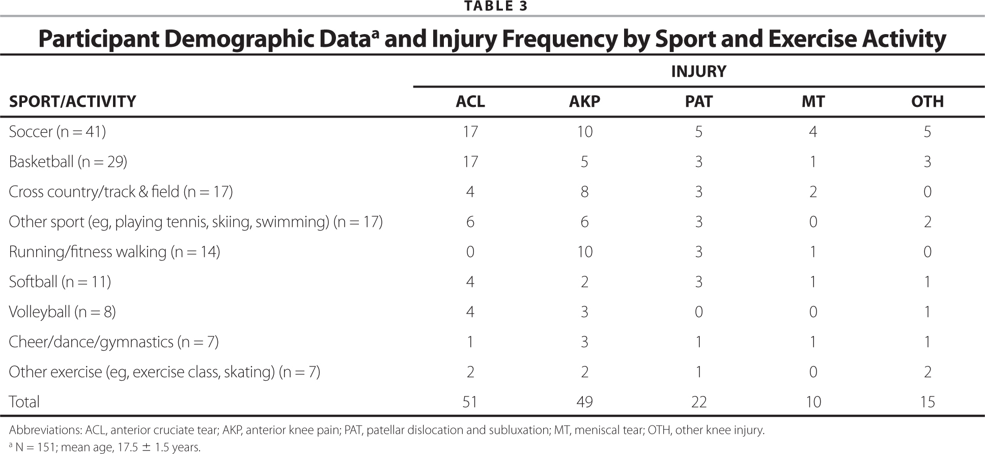 Participant Demographic Dataa and Injury Frequency by Sport and Exercise Activity