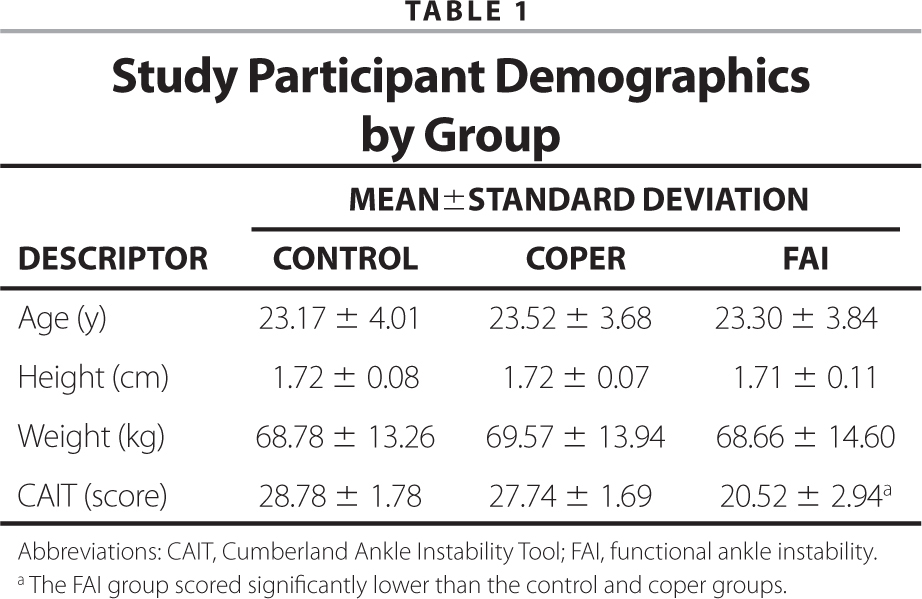 Study Participant Demographics by Group