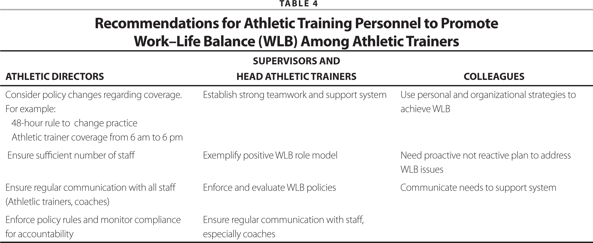 Factors and strategies contributing to the worklife balance of recommendations for athletic training personnel to promote worklife balance wlb among athletic 1betcityfo Choice Image