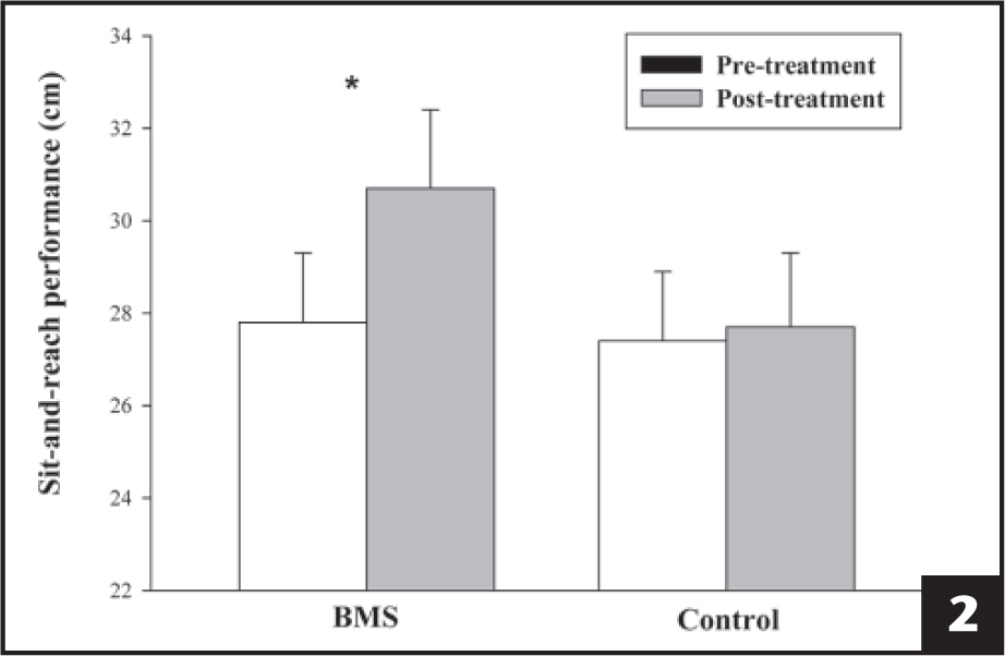 Sit-and-reach performance (cm) results for nonathletes pre- and postbiomechanical muscle stimulation (BMS) treatment and pre- and postcontrol (no treatment). * Paired samples t tests demonstrated that college-aged nonathletes exhibited greater improvement in sit-and-reach performance after receiving BMS treatment than after a control condition (P < .001). Error bars indicate standard error.