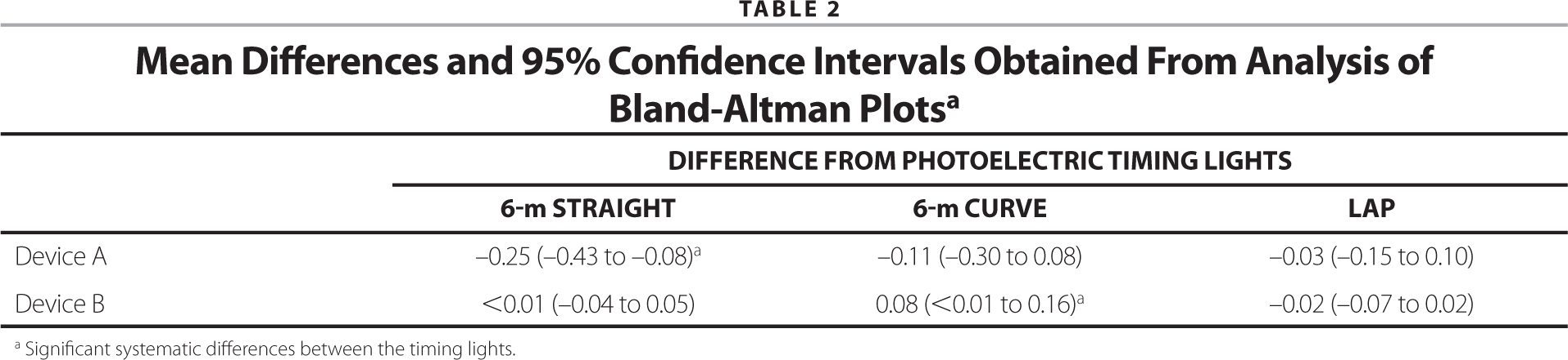 Mean Differences and 95% Confidence Intervals Obtained From Analysis of Bland-Altman Plotsa
