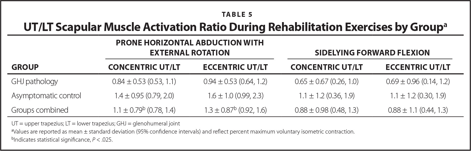 UT/LT Scapular Muscle Activation Ratio During Rehabilitation Exercises by Groupa
