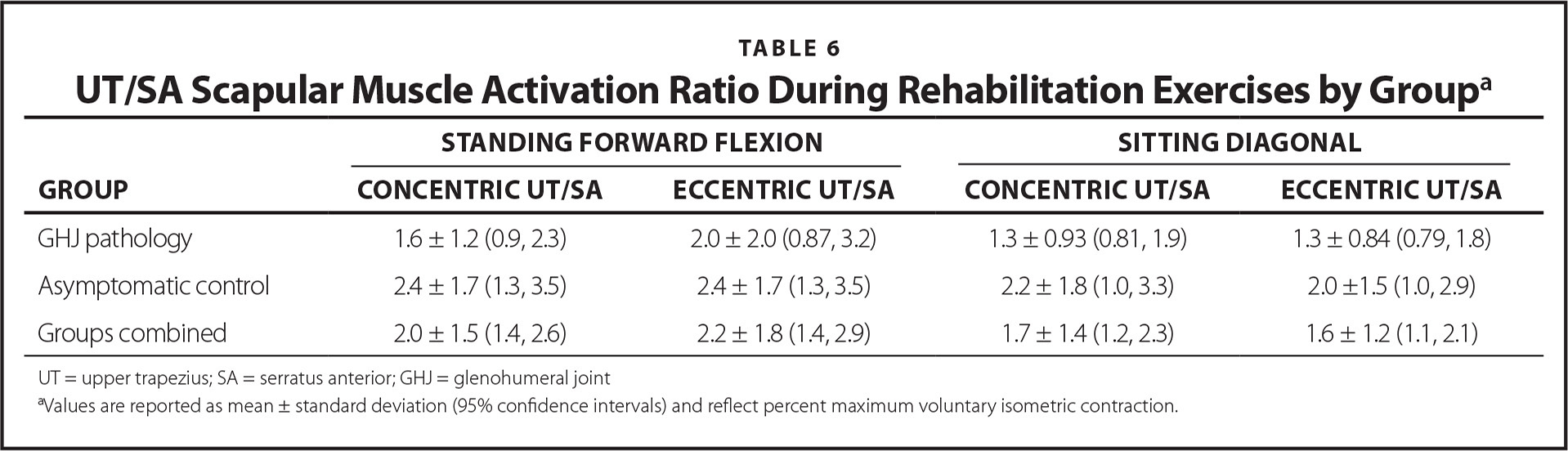 UT/SA Scapular Muscle Activation Ratio During Rehabilitation Exercises by Groupa