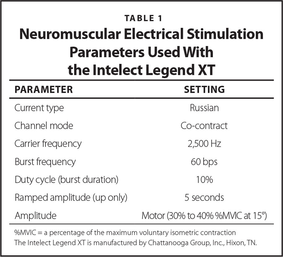Neuromuscular Electrical Stimulation Parameters Used With the Intelect Legend XT
