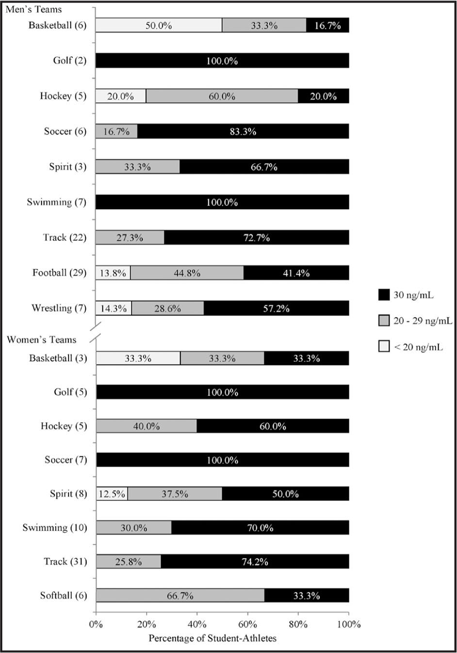 Vitamin D status of incoming student-athletes in their first year of eligibility during the fall season, by team. Number of student-athletes is provided in parentheses. Omitted from the figure were individuals participating in men's tennis (2), women's tennis (1), women's crew (1), and women's volleyball (3) as all had vitamin D levels ≥ 30 ng/mL.