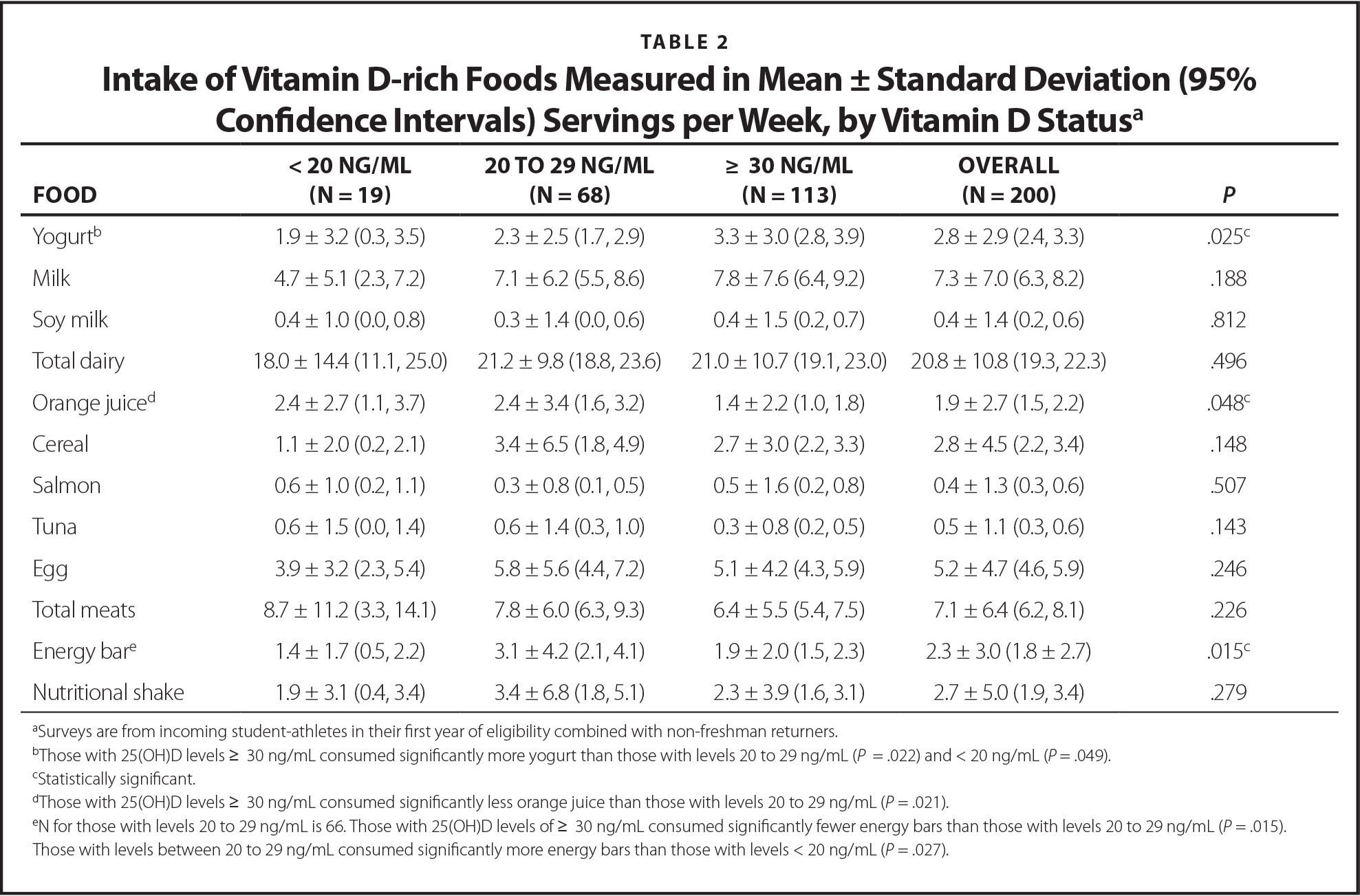 Intake of Vitamin D-rich Foods Measured in Mean ± Standard Deviation (95% Confidence Intervals) Servings per Week, by Vitamin D Statusa