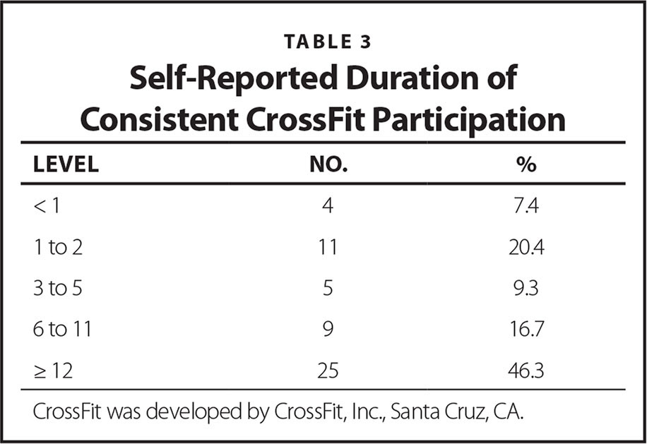 Self-Reported Duration of Consistent CrossFit Participation
