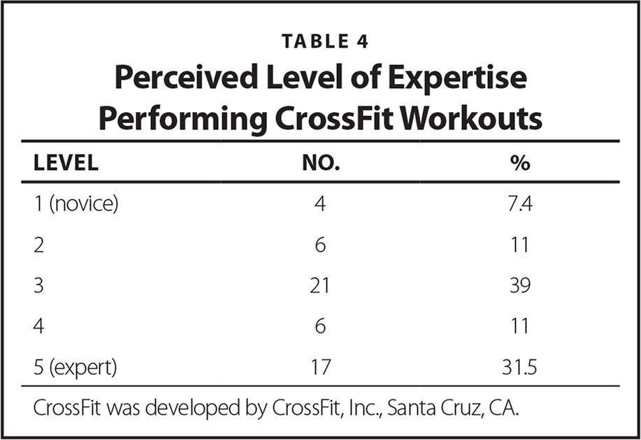 Perceived Level of Expertise Performing CrossFit Workouts
