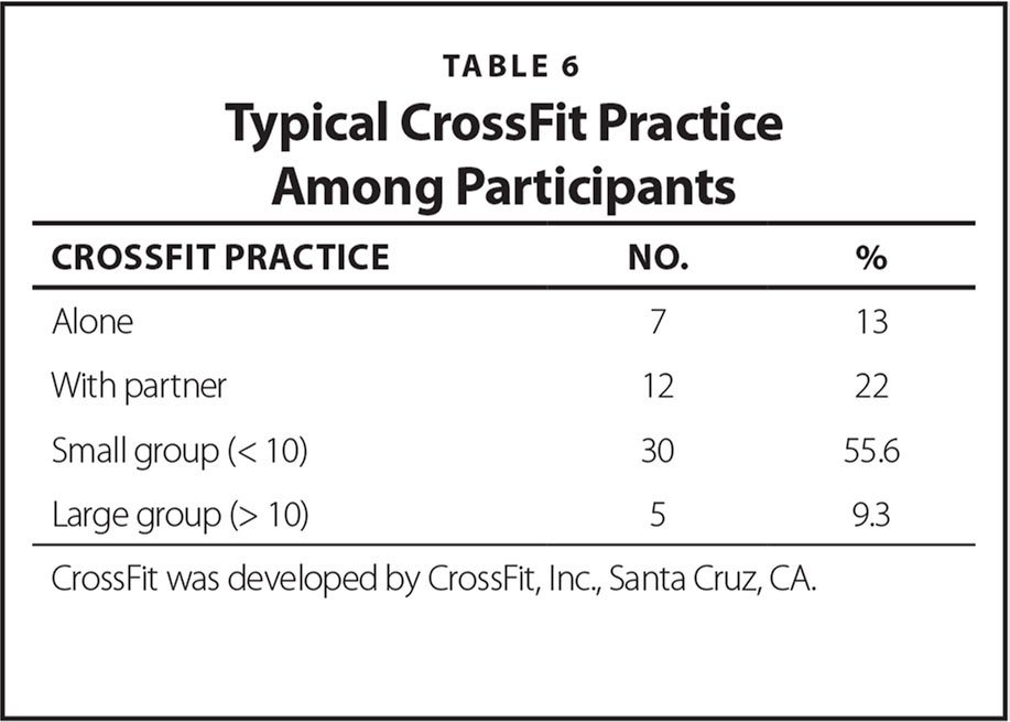 Typical CrossFit Practice Among Participants
