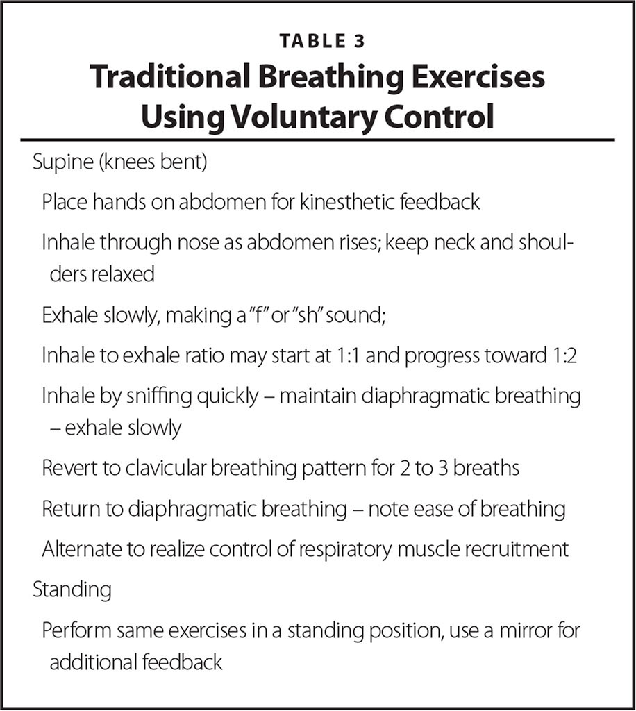 Traditional Breathing Exercises Using Voluntary Control
