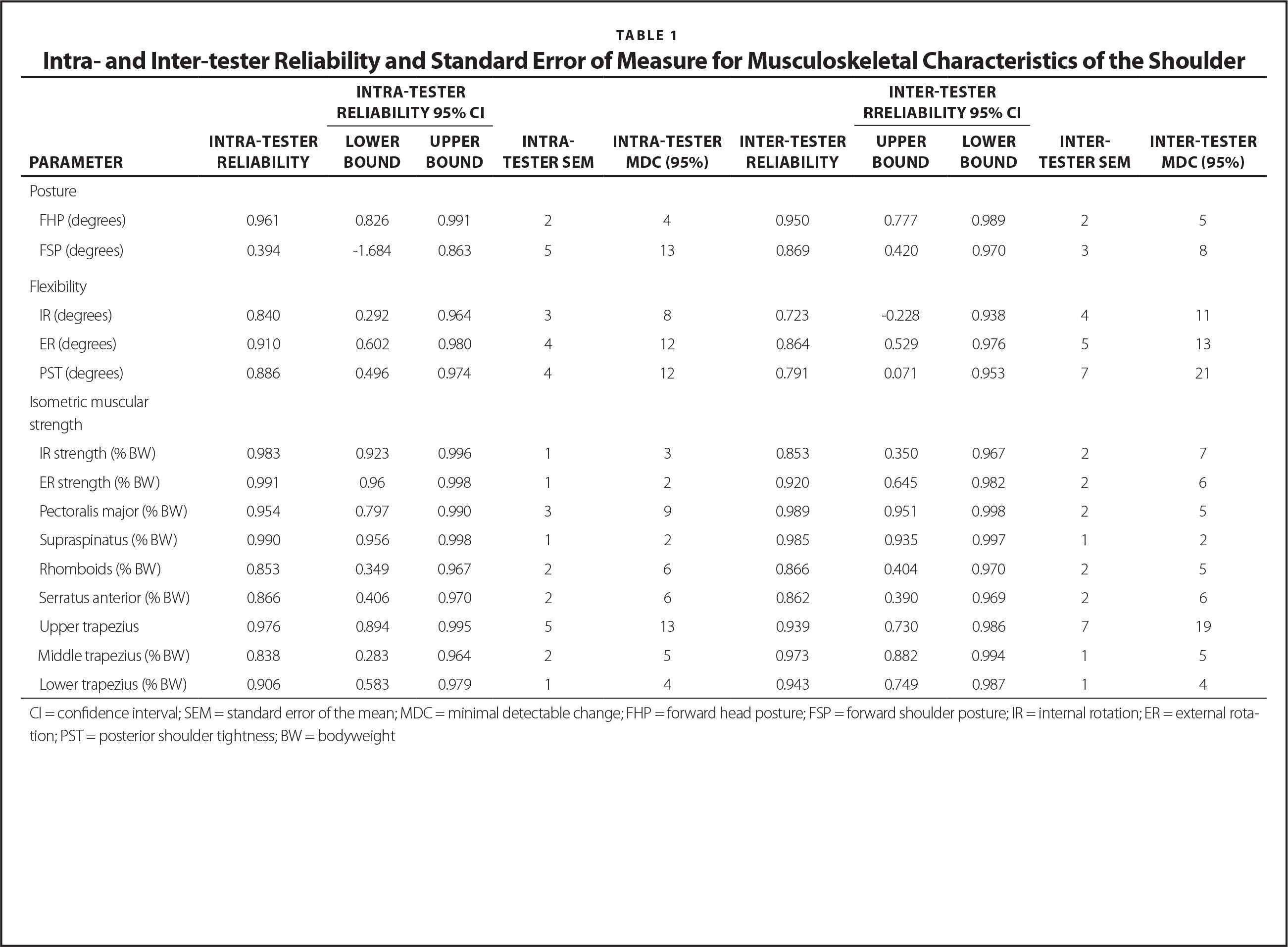 Intra- and Inter-tester Reliability and Standard Error of Measure for Musculoskeletal Characteristics of the Shoulder
