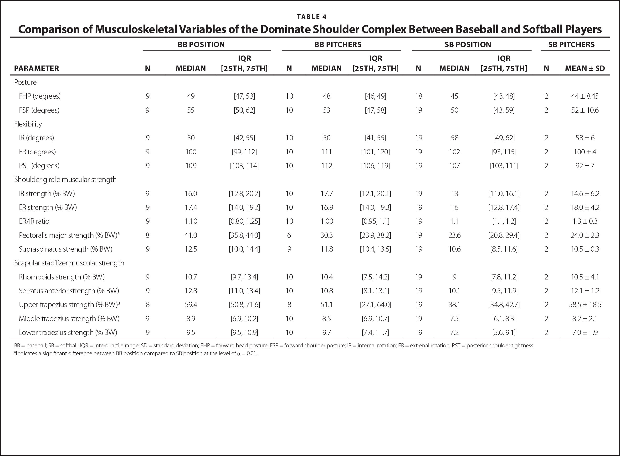 Comparison of Musculoskeletal Variables of the Dominate Shoulder Complex Between Baseball and Softball Players