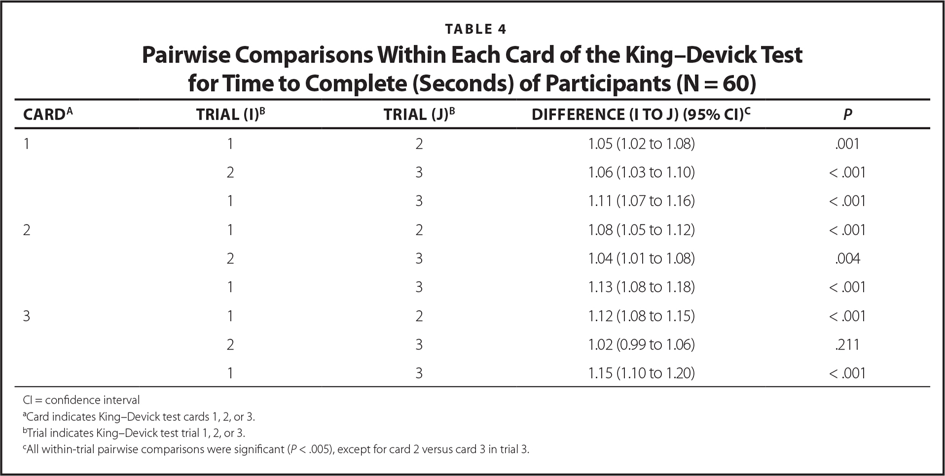 Pairwise Comparisons Within Each Card of the King–Devick Test for Time to Complete (Seconds) of Participants (N = 60)