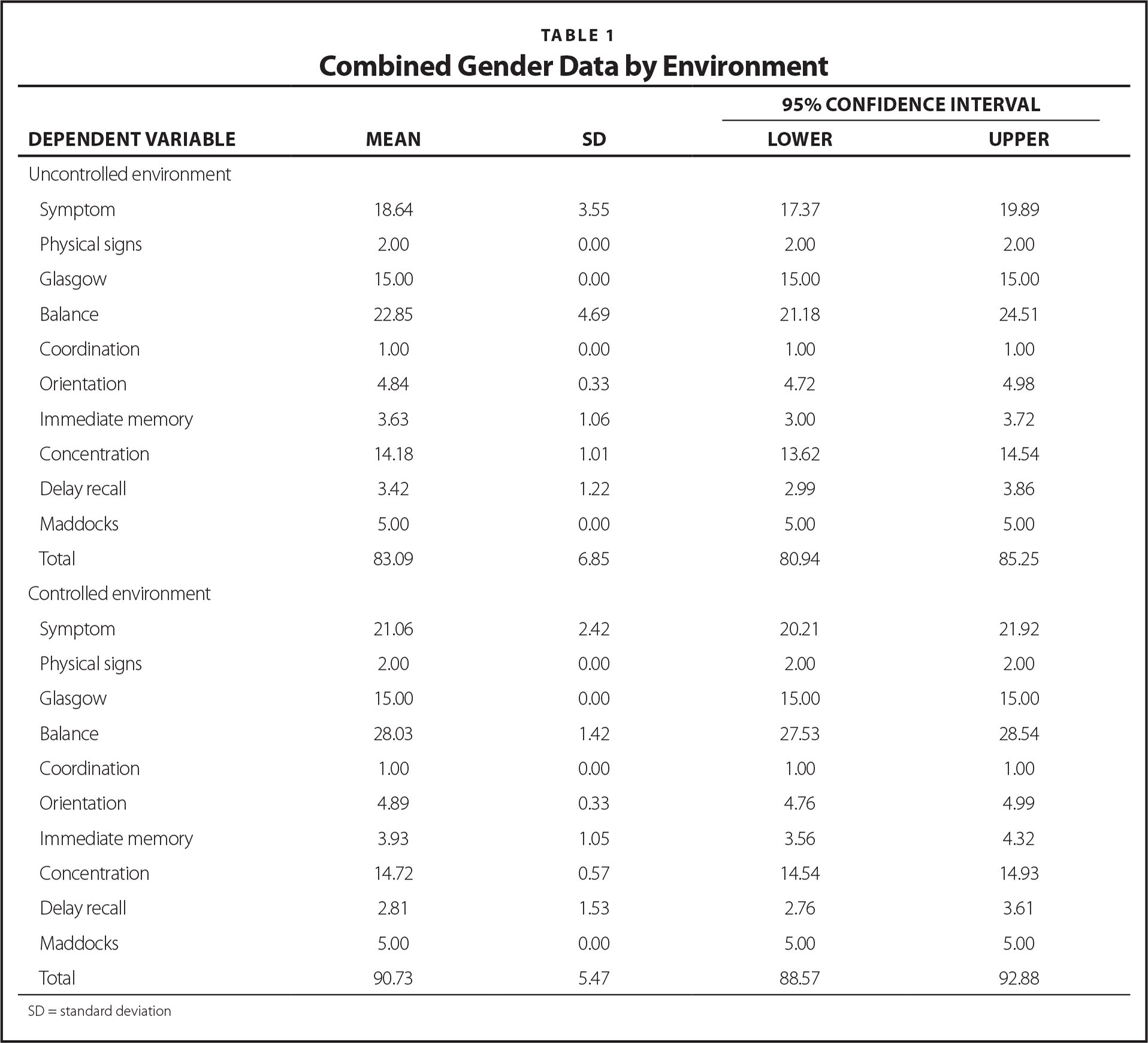 Combined Gender Data by Environment